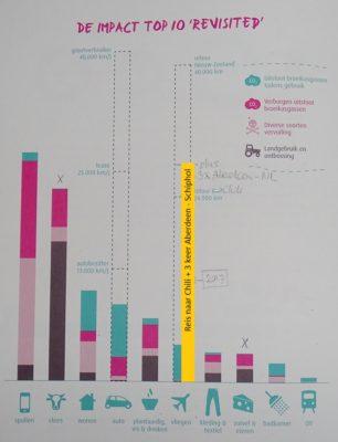 Grafiek uit 'De Verborgen Impact'