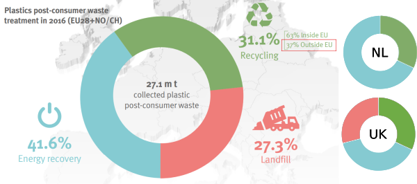 Plastics post-consumer waste treatment in 2016 (EU28+NO/CH). Recycling: 31.1%; Landfill 27.3%; Energy recovery 41.6%